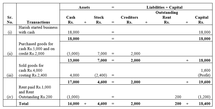TS Grewal Accountancy Class 11 Solutions Chapter 2 Accounting Equation Q4