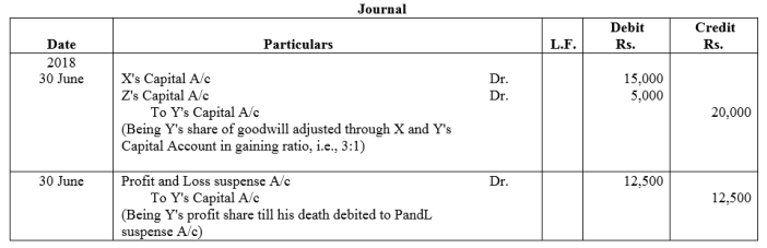 TS Grewal Accountancy Class 12 Solutions Chapter 5 Retirement Death of a Partner Q64