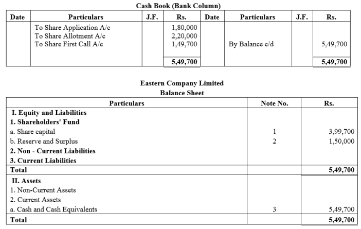 TS Grewal Accountancy Class 12 Solutions Chapter 8 Accounting for Share Capital Q17.1