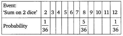 NCERT Solutions for Class 10 Maths Chapter 15 Probability 15
