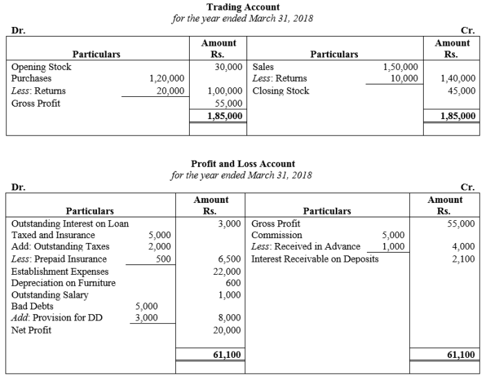 TS Grewal Accountancy Class 11 Solutions Chapter 14 Adjustments in Preparation of Financial Statements Q22
