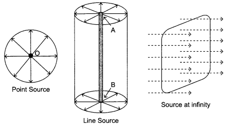 CBSE Sample Papers for Class 12 Physics Paper 2 7