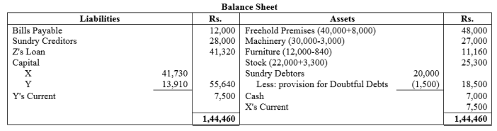 TS Grewal Accountancy Class 12 Solutions Chapter 5 Retirement Death of a Partner Q49.1