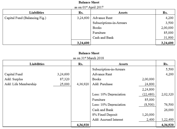 TS Grewal Accountancy Class 12 Solutions Chapter 7 Company Accounts Financial Statements of Not-for-Profit Organisations Q44.1