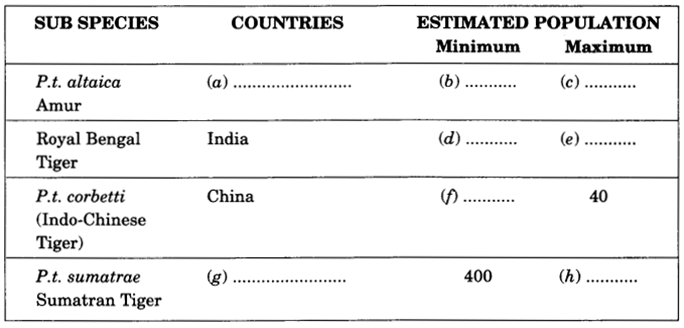 NCERT Solutions for Class 9 English Main Course Book Unit 3 Environment Chapter 3 Save the Tiger 8