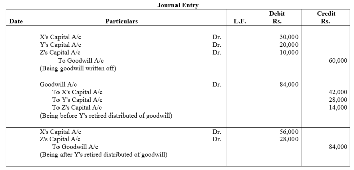 TS Grewal Accountancy Class 12 Solutions Chapter 5 Retirement Death of a Partner Q22