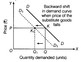 CBSE Sample Papers for Class 12 Economics Paper 7 5