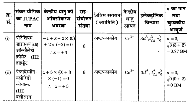 UP Board Solutions for Class 12 Chemistry Chapter 9 Coordination Compounds 2Q.24.1