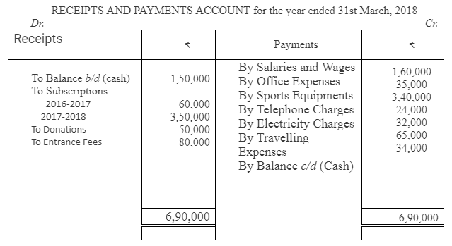 TS Grewal Accountancy Class 12 Solutions Chapter 7 Company Accounts Financial Statements of Not-for-Profit Organisations Q32