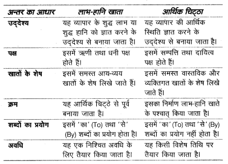 UP Board Solutions for Class 10 Commerce Chapter 1 अन्तिम खाते