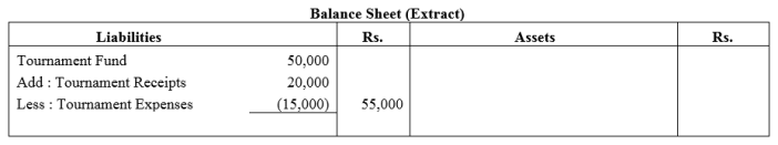 TS Grewal Accountancy Class 12 Solutions Chapter 7 Company Accounts Financial Statements of Not-for-Profit Organisations Q2