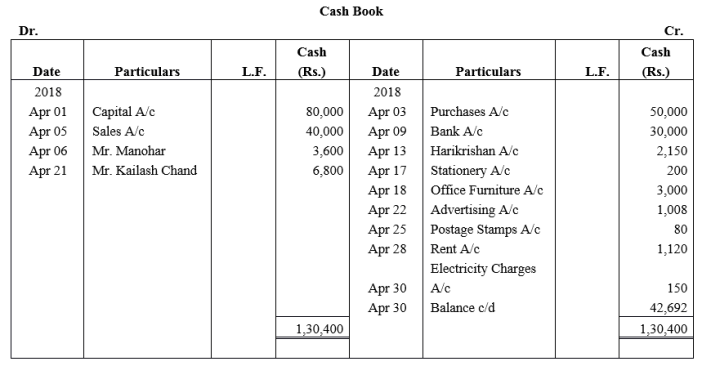 TS Grewal Accountancy Class 11 Solutions Chapter 7 Special Purpose Books I Cash Book Q2