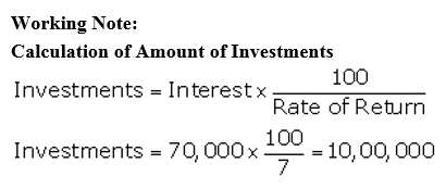 TS Grewal Accountancy Class 12 Solutions Chapter 7 Company Accounts Financial Statements of Not-for-Profit Organisations Q46.2