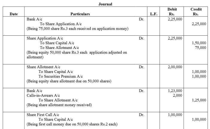 TS Grewal Accountancy Class 12 Solutions Chapter 8 Accounting for Share Capital Q89