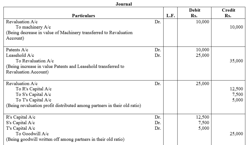 TS Grewal Accountancy Class 12 Solutions Chapter 5 Retirement Death of a Partner Q76