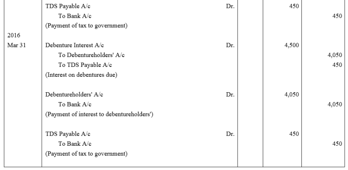 TS Grewal Accountancy Class 12 Solutions Chapter 9 Issue of Debentures Q40.1