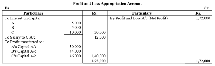 TS Grewal Accountancy Class 12 Solutions Chapter 1 Accounting for Partnership Firms - Fundamentals Q48