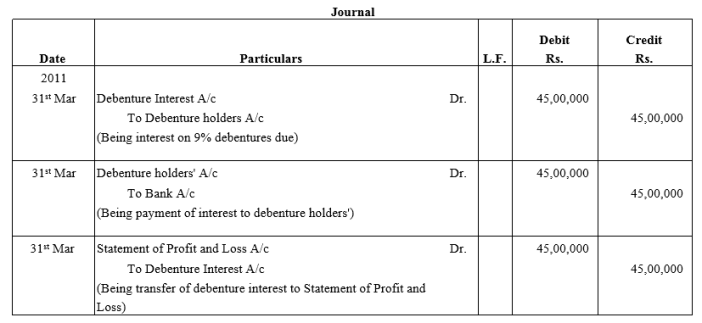 TS Grewal Accountancy Class 12 Solutions Chapter 10 Redemption of Debentures Q7.1