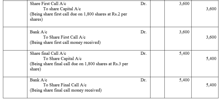 TS Grewal Accountancy Class 12 Solutions Chapter 8 Accounting for Share Capital Q11.2