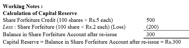 TS Grewal Accountancy Class 12 Solutions Chapter 8 Accounting for Share Capital Q47.3
