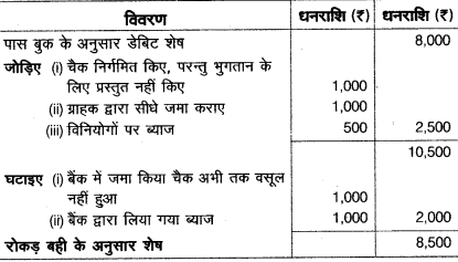UP Board Solutions for Class 10 Commerce Chapter 3 9