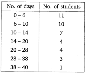 Chapter 14 Maths Class 10 NCERT Solutions Ex 14.1 PDF Download Q8