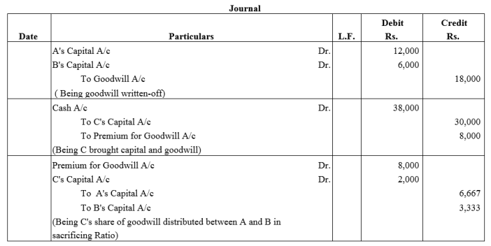 TS Grewal Accountancy Class 12 Solutions Chapter 4 Admission of a Partner Q33