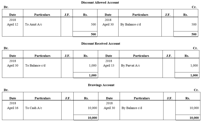 TS Grewal Accountancy Class 11 Solutions Chapter 6 Ledger Q10.5