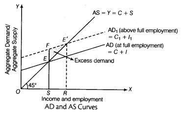CBSE Sample Papers for Class 12 Economics Paper 9 9