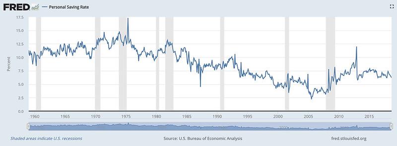 U.S. Saving Rate Over Time