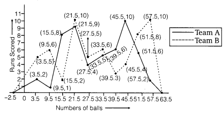 NCERT Solutions for Class 9 Maths Chapter 14 statistics 10