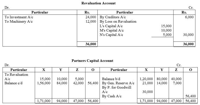 TS Grewal Accountancy Class 12 Solutions Chapter 4 Admission of a Partner Q86