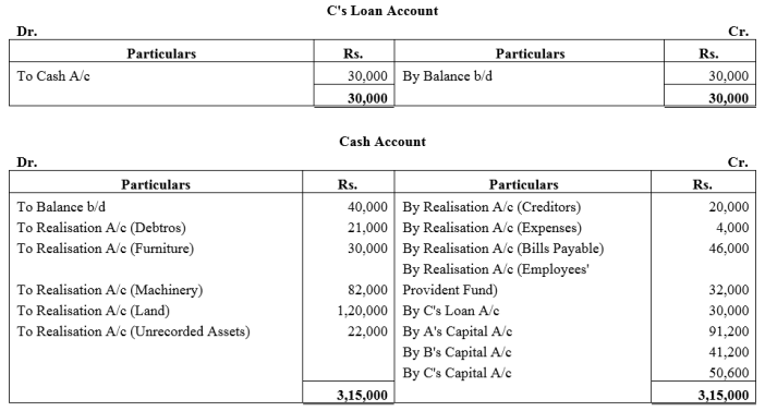 TS Grewal Accountancy Class 12 Solutions Chapter 6 Dissolution of Partnership Firm Q37.2