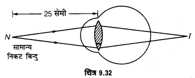 UP Board Solutions for Class 12 Physics Chapter 9 Ray Optics and Optical Instruments LAQ 12