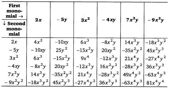tiwari academy class 8 maths Chapter 9 Algebraic Expressions and Identities 7