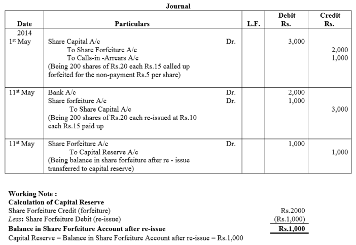 TS Grewal Accountancy Class 12 Solutions Chapter 8 Accounting for Share Capital Q48