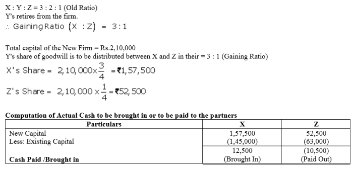 TS Grewal Accountancy Class 12 Solutions Chapter 5 Retirement Death of a Partner Q45