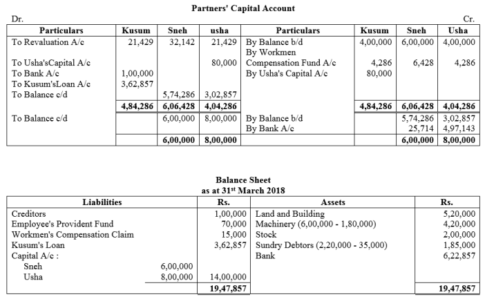 TS Grewal Accountancy Class 12 Solutions Chapter 5 Retirement Death of a Partner Q54.1