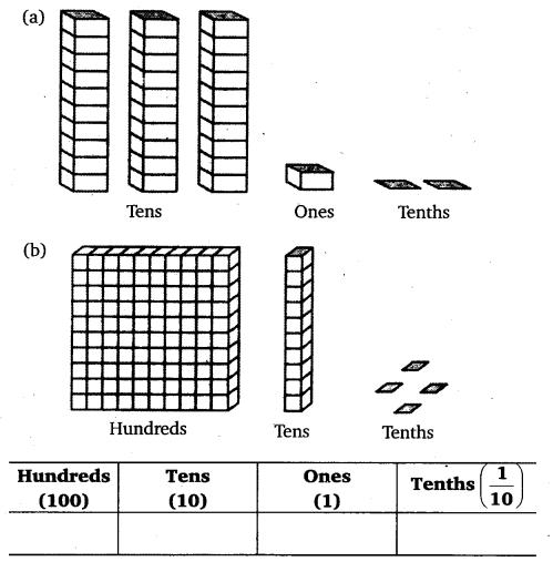 NCERT Solutions for Class 6 Maths Chapter 8 Decimals 1