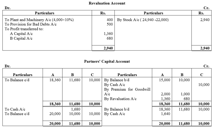 TS Grewal Accountancy Class 12 Solutions Chapter 4 Admission of a Partner Q80