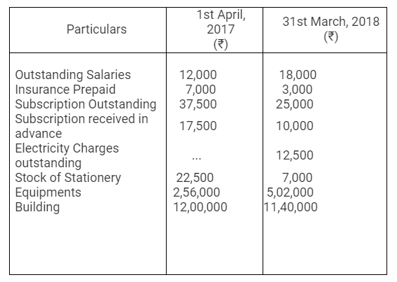 TS Grewal Accountancy Class 12 Solutions Chapter 7 Company Accounts Financial Statements of Not-for-Profit Organisations Q47.3