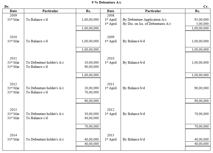 TS Grewal Accountancy Class 12 Solutions Chapter 10 Redemption of Debentures Q25