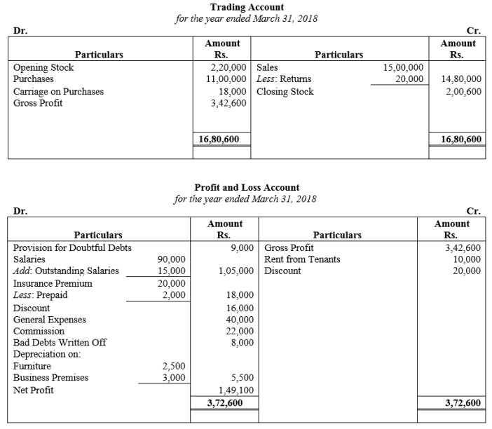 TS Grewal Accountancy Class 11 Solutions Chapter 14 Adjustments in Preparation of Financial Statements Q6