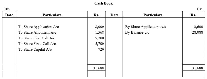 TS Grewal Accountancy Class 12 Solutions Chapter 8 Accounting for Share Capital Q91.1