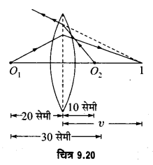 UP Board Solutions for Class 12 Physics Chapter 9 Ray Optics and Optical Instruments SAQ 10