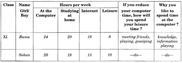 NCERT Solutions for Class 9 English Main Course Book Unit 6 Children Chapter 3 Children and Computers 10