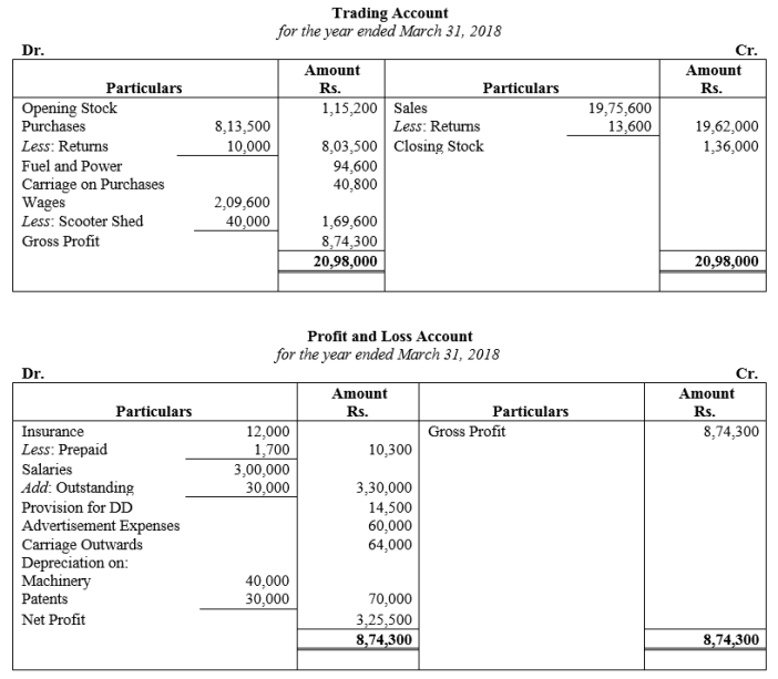 TS Grewal Accountancy Class 11 Solutions Chapter 14 Adjustments in Preparation of Financial Statements Q27