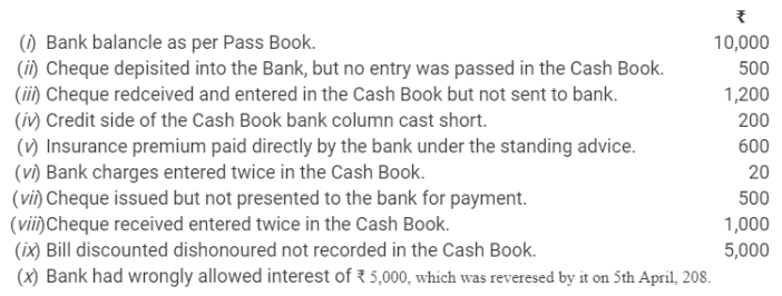 TS Grewal Accountancy Class 11 Solutions Chapter 9 Bank Reconciliation Statement Q12