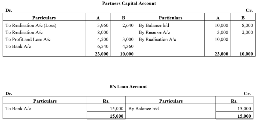 TS Grewal Accountancy Class 12 Solutions Chapter 6 Dissolution of Partnership Firm Q22.1