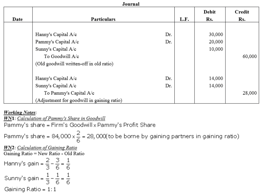 TS Grewal Accountancy Class 12 Solutions Chapter 5 Retirement Death of a Partner Q20